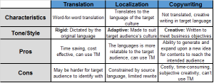 Translation, localization and copywriting